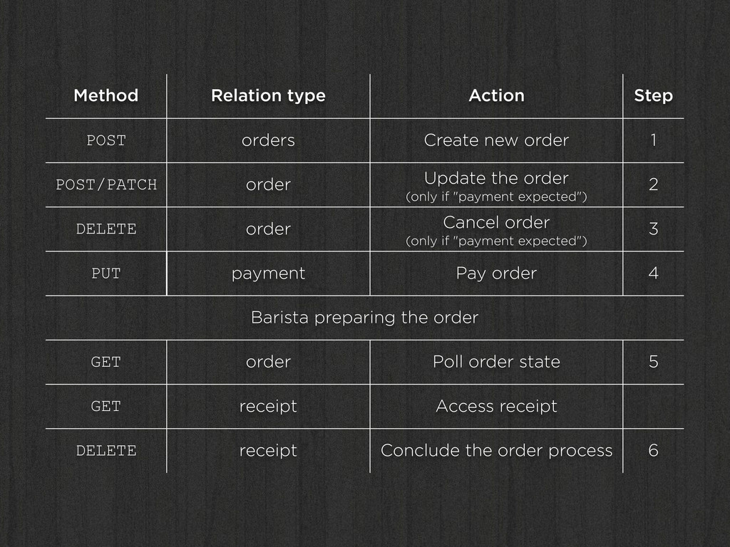 Method Relation type Action Step POST orders Cr...