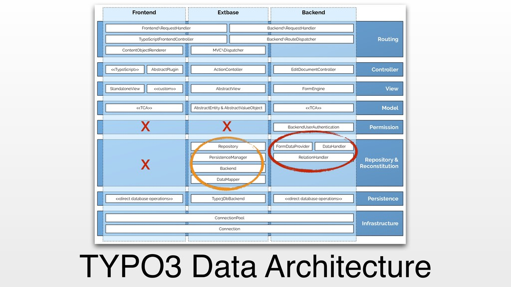 TYPO3 Data Architecture Repository & Reconstitu...