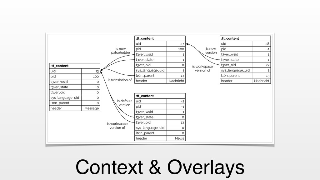Context & Overlays is translation of uid 13 sys...