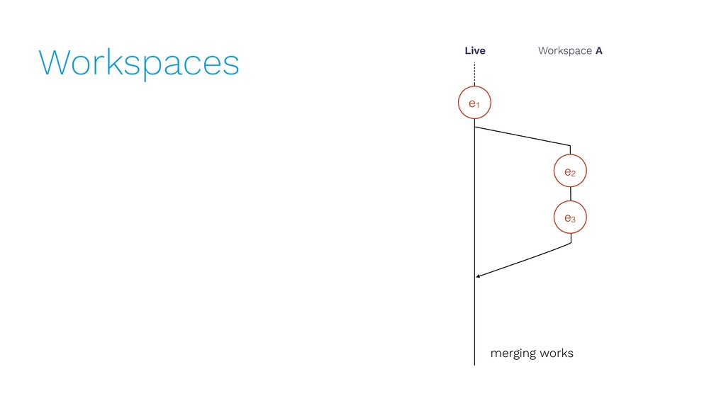 Workspaces e1 Live Workspace A e2 e3 merging wo...