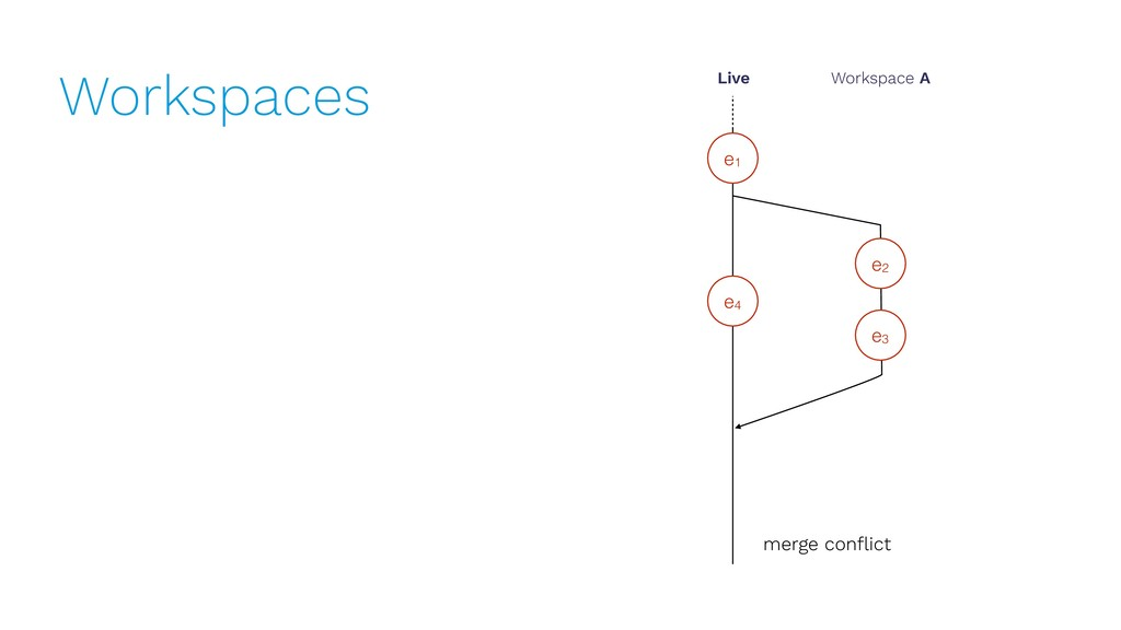 Workspaces e1 Live Workspace A e2 e3 merge confl...