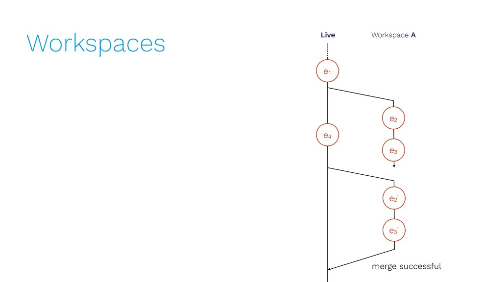 Workspaces e1 Live Workspace A e2 e3 merge succ...
