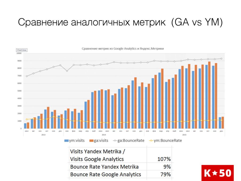 Сравнение аналогичных метрик (GA vs YM)