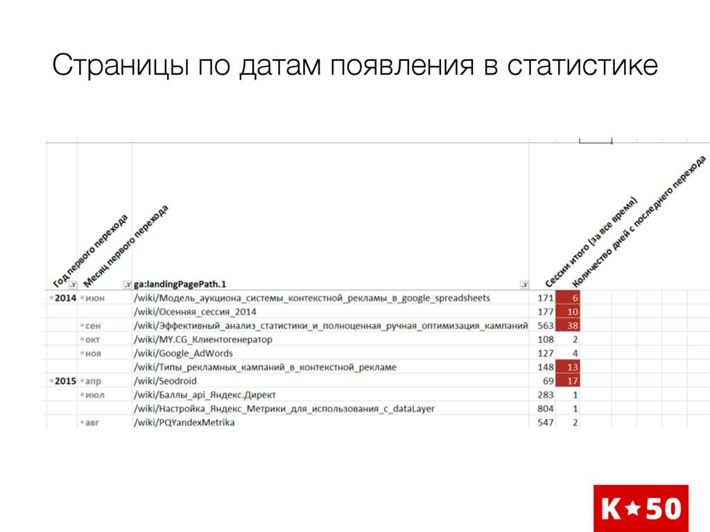 Страницы по датам появления в статистике