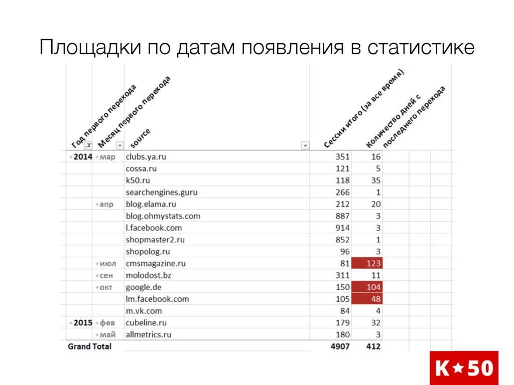 Площадки по датам появления в статистике
