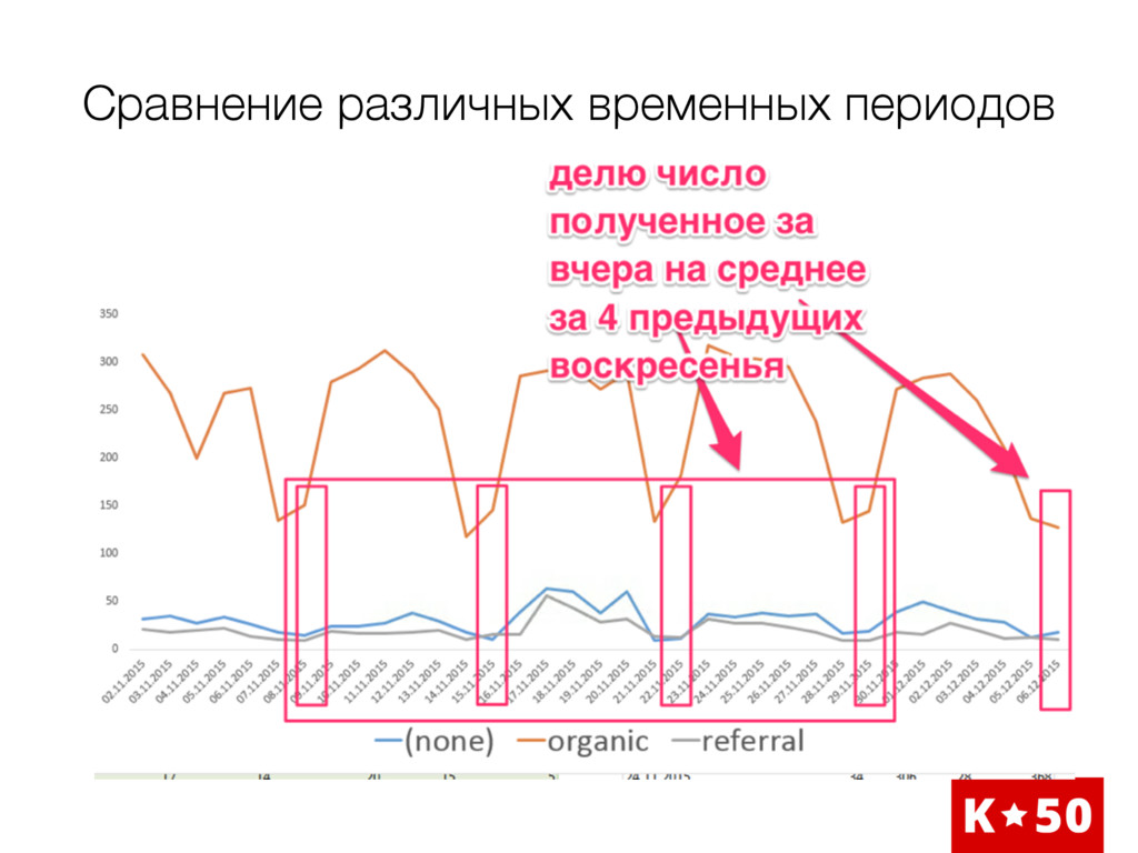 Сравнение различных временных периодов