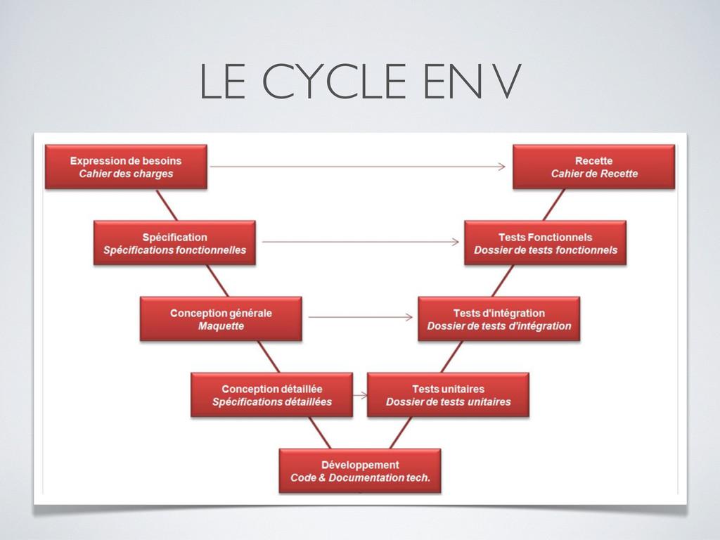 LE CYCLE EN V