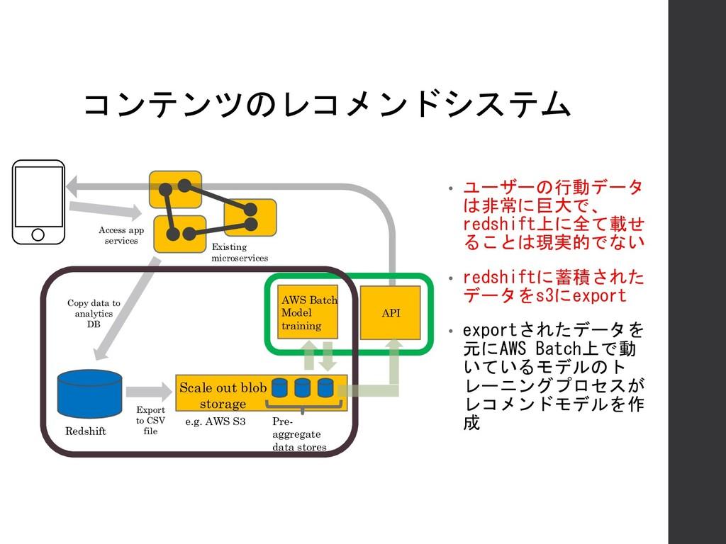 コンテンツのレコメンドシステム Existing microservices Redshift...
