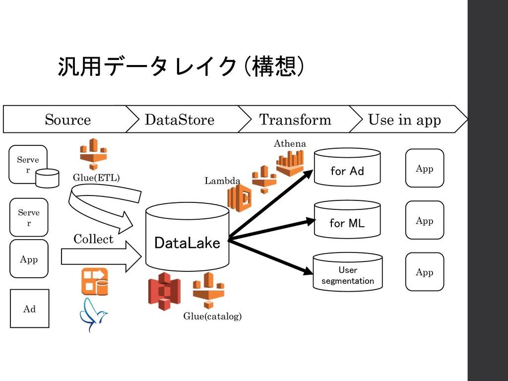 汎用データレイク(構想) DataLake Serve r App Ad for Ad for...