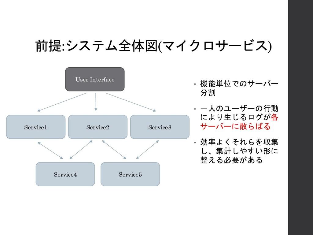 前提:システム全体図(マイクロサービス) User Interface Service1 Se...