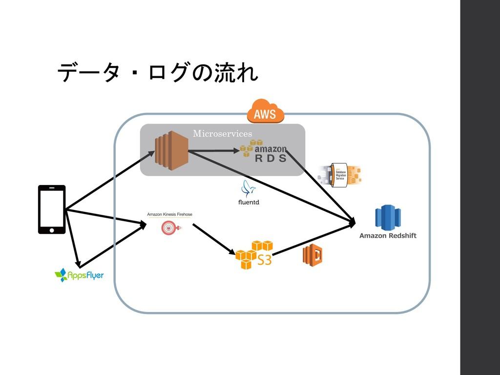 データ・ログの流れ Microservices