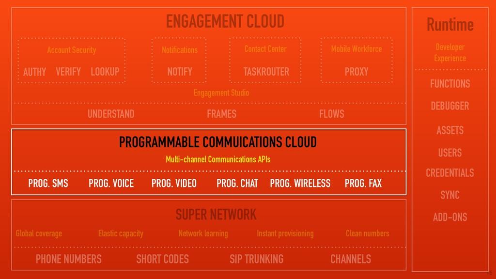 16 ENGAGEMENT CLOUD PROGRAMMABLE COMMUICATIONS ...