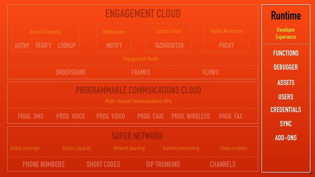 23 ENGAGEMENT CLOUD PROGRAMMABLE COMMUICATIONS ...
