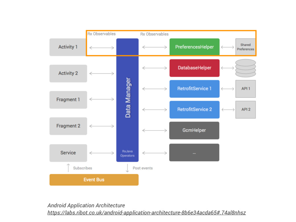 Android Application Architecture https://labs.r...