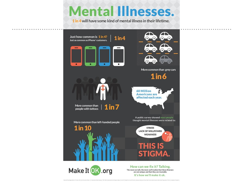 1 in 4 will have some kind of mental illness in...