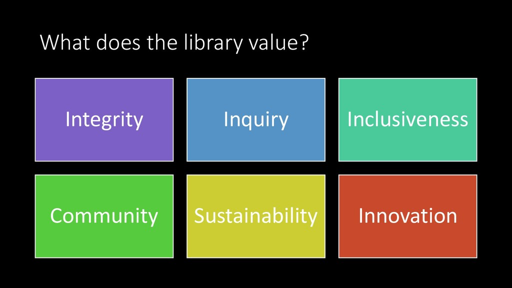 What does the library value? Integrity Inquiry ...