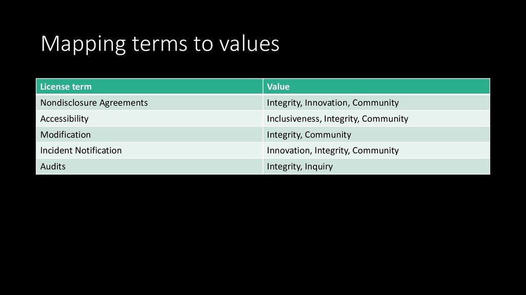 Mapping terms to values License term Value Nond...