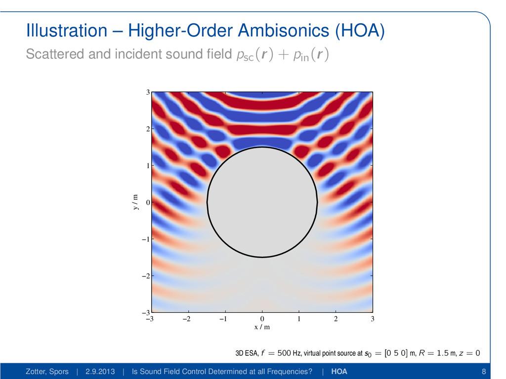 Illustration – Higher-Order Ambisonics (HOA) Sc...