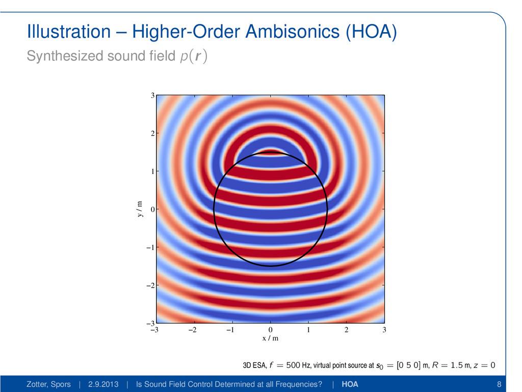 Illustration – Higher-Order Ambisonics (HOA) Sy...