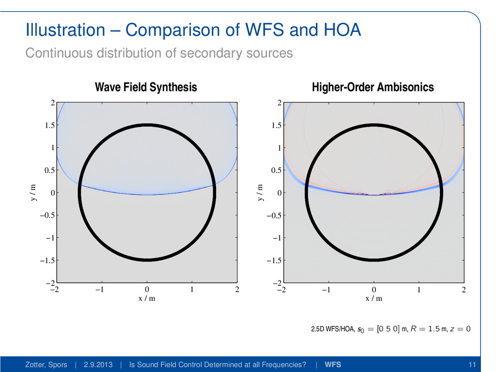 Illustration – Comparison of WFS and HOA Contin...