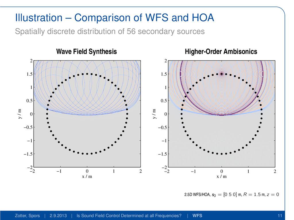 Illustration – Comparison of WFS and HOA Spatia...