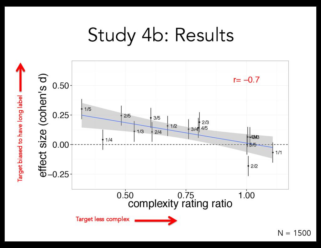 Study 4b: Results ● ● ● ● ● ● ● ● ● ● ● ● ● ● ●...