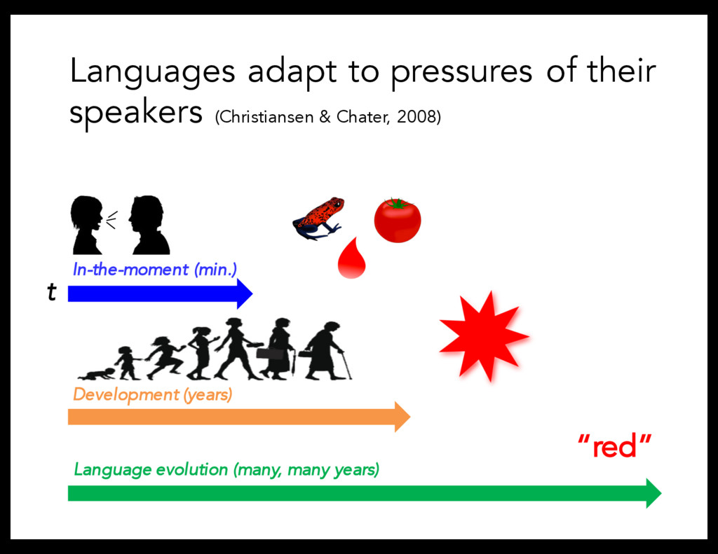 Languages adapt to pressures of their speakers ...