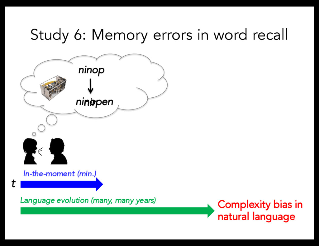 Study 6: Memory errors in word recall Language ...