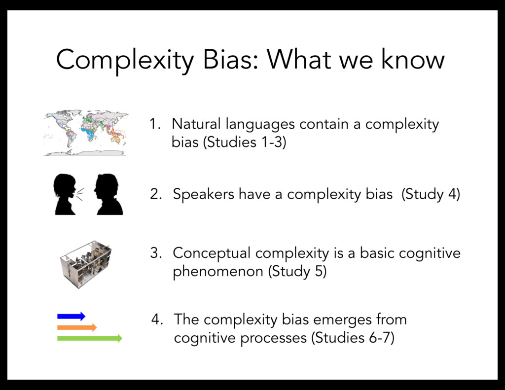 Complexity Bias: What we know