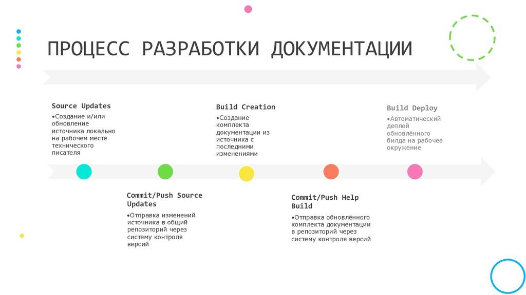 Source Updates •Создание и/или обновление исто...