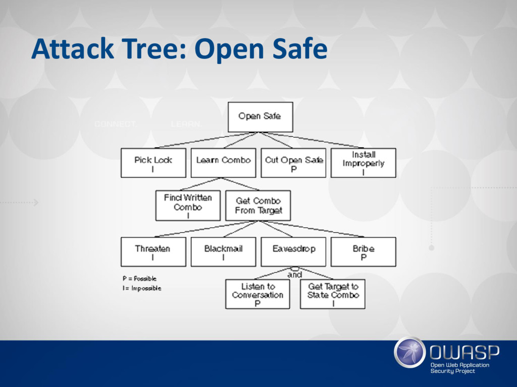 Attack Tree: Open Safe
