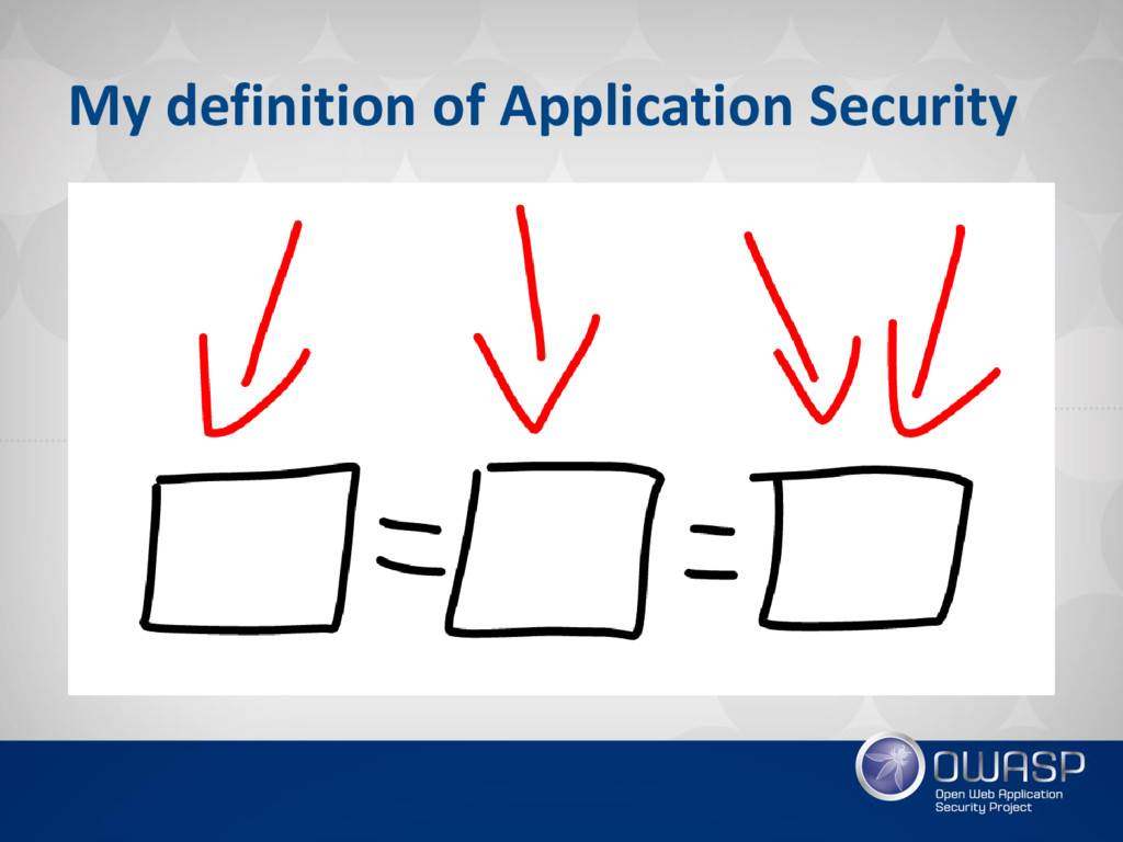 My definition of Application Security