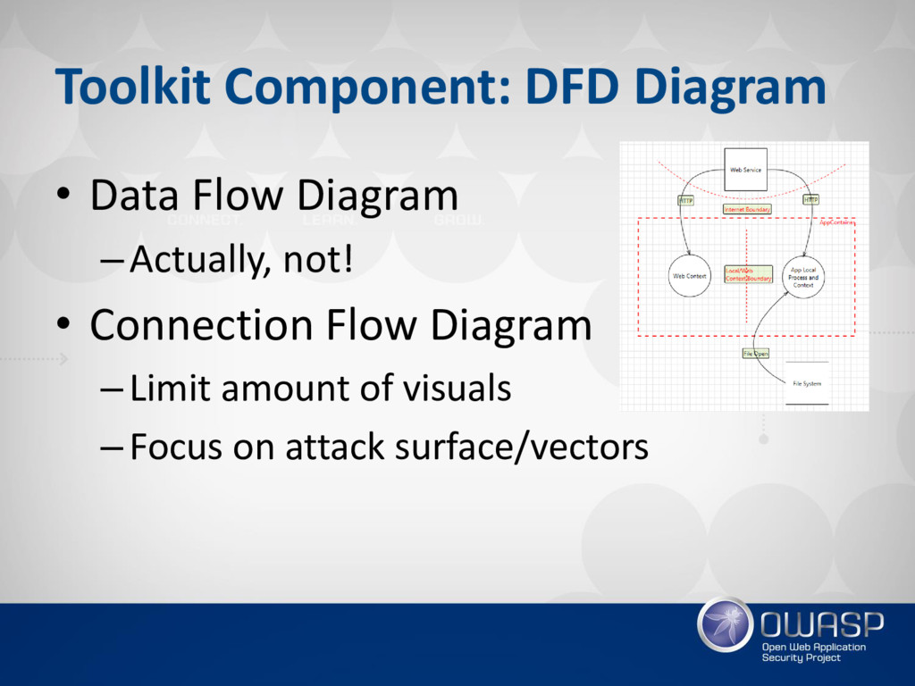 Toolkit Component: DFD Diagram • Data Flow Diag...