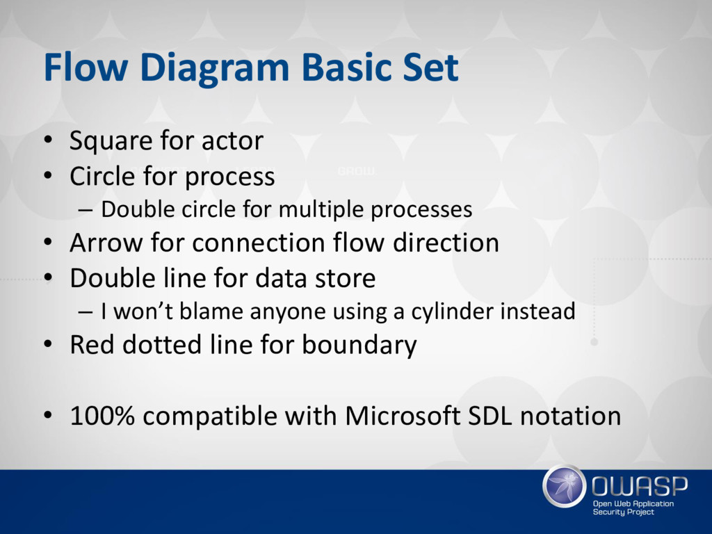 Flow Diagram Basic Set • Square for actor • Cir...