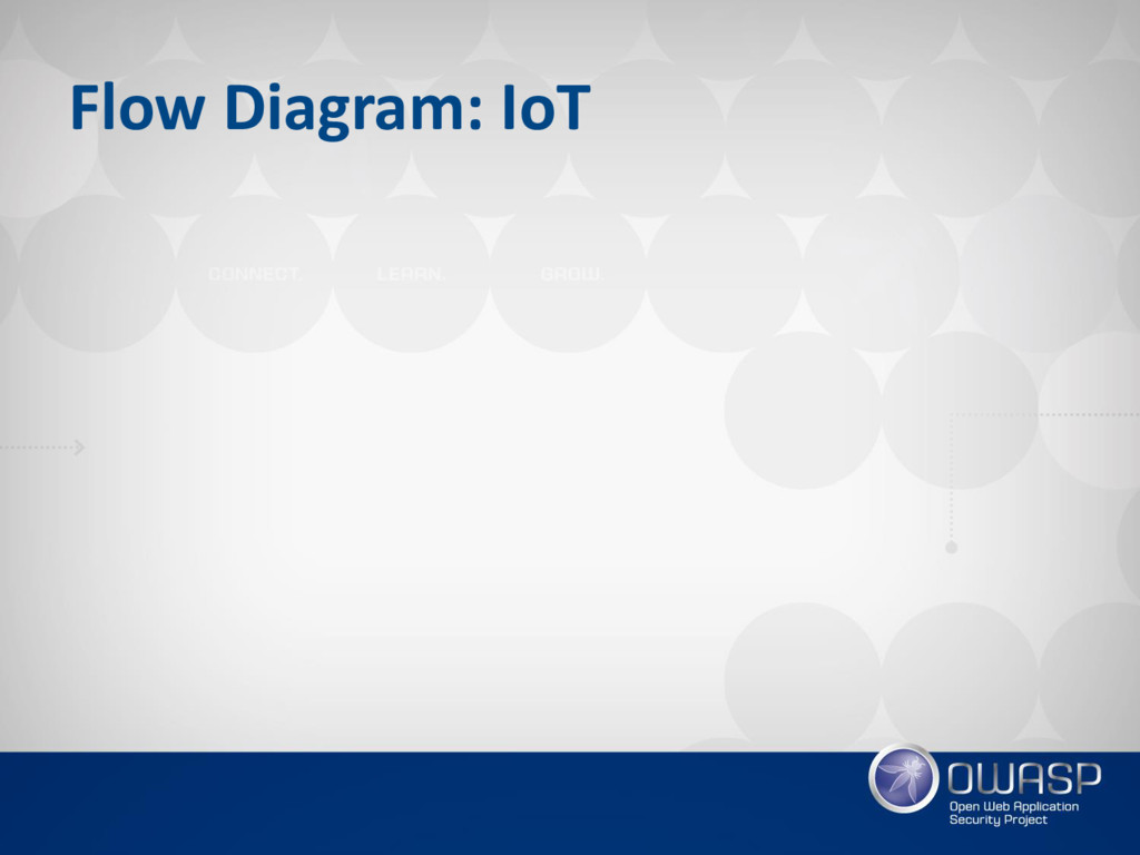 Flow Diagram: IoT