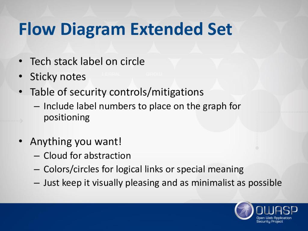 Flow Diagram Extended Set • Tech stack label on...