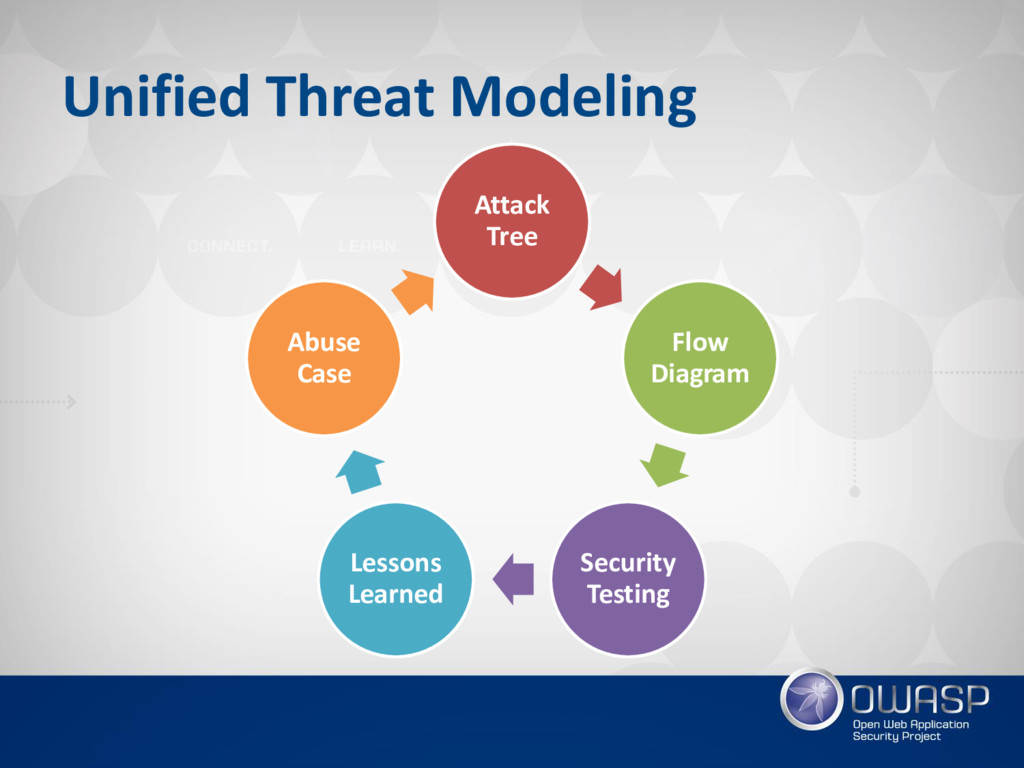Unified Threat Modeling Attack Tree Flow Diagra...