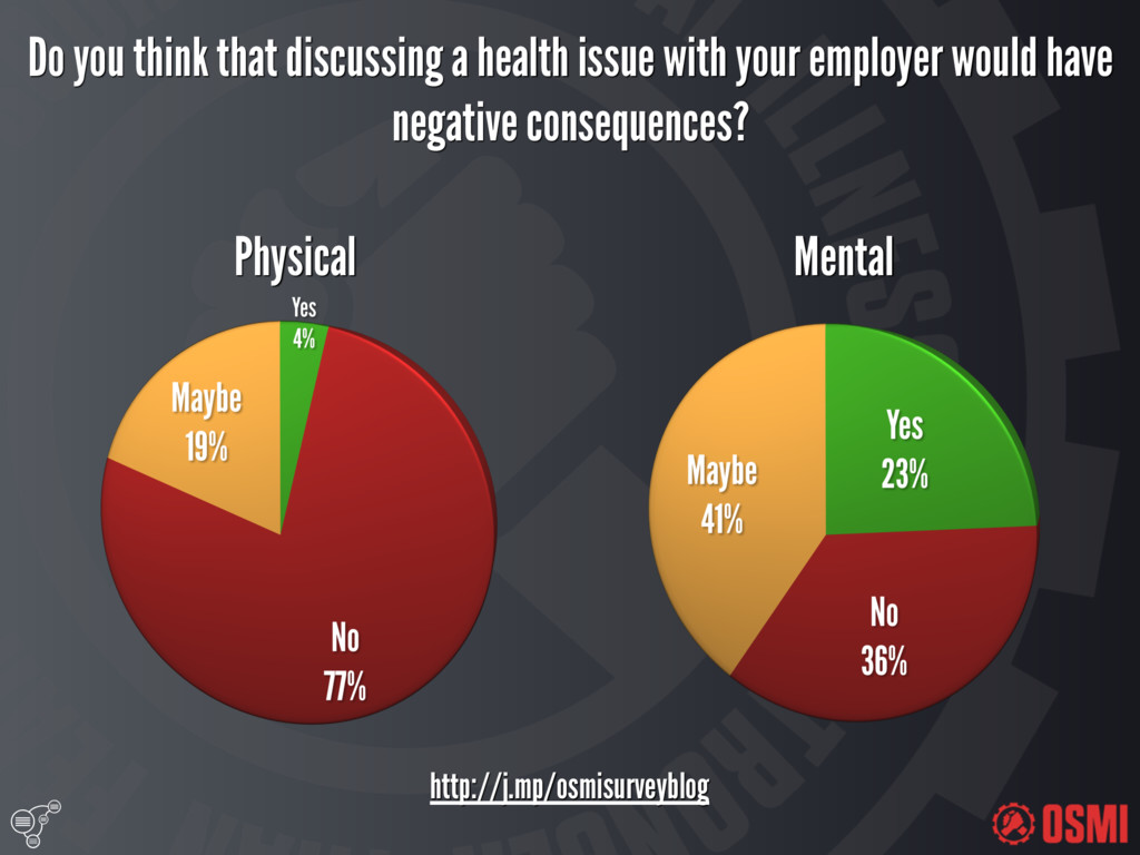 Do you think that discussing a health issue w...