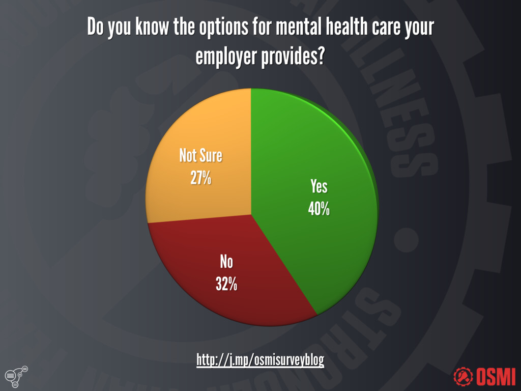 Do you know the options for mental health car...