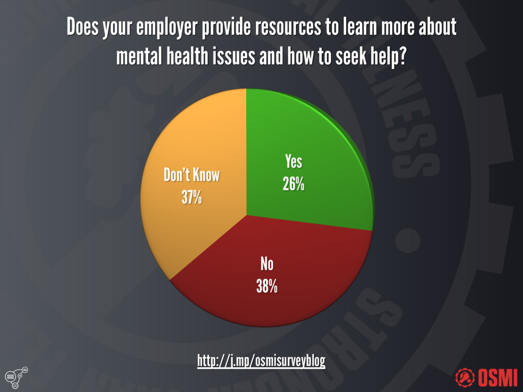 Does your employer provide resources to learn...