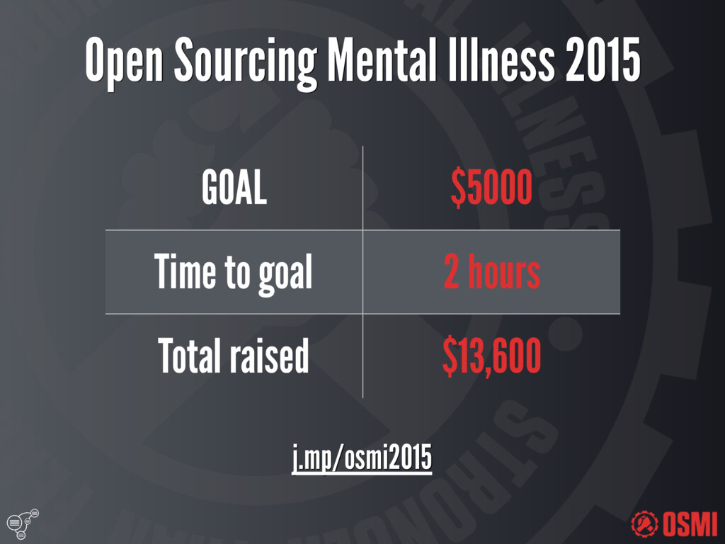 Open Sourcing Mental Illness 2015 GOAL $5000 ...