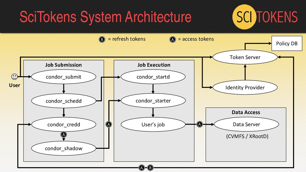 SciTokens System Architecture Job Submission Jo...