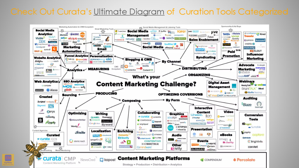 Check Out Curata's Ultimate Diagram of Curation...