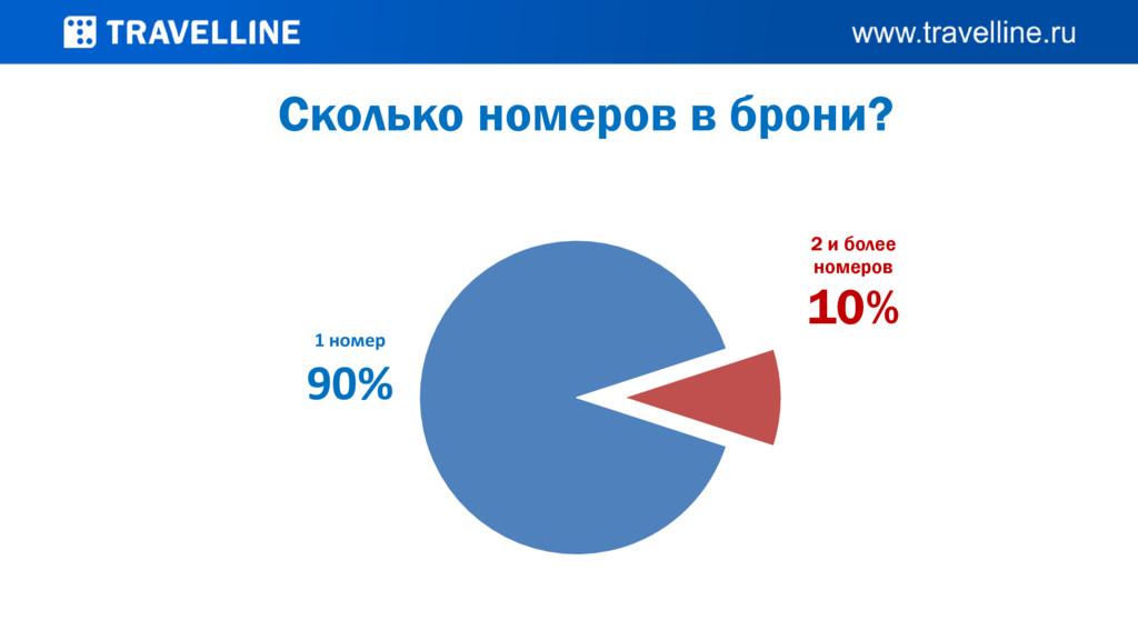1 номер 90% 2 и более номеров 10% Сколько номер...