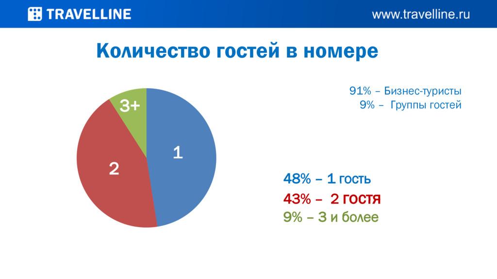 Количество гостей в номере 91% – Бизнес-туристы...