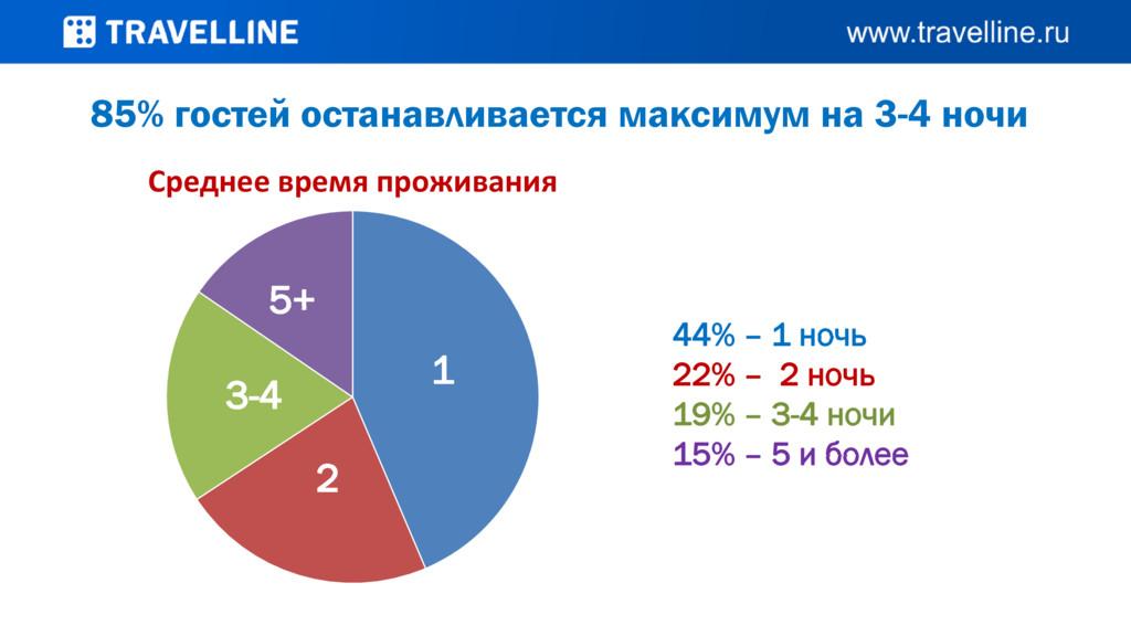 Среднее время проживания 85% гостей останавлива...