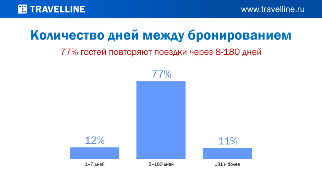 Количество дней между бронированием 77% гостей ...