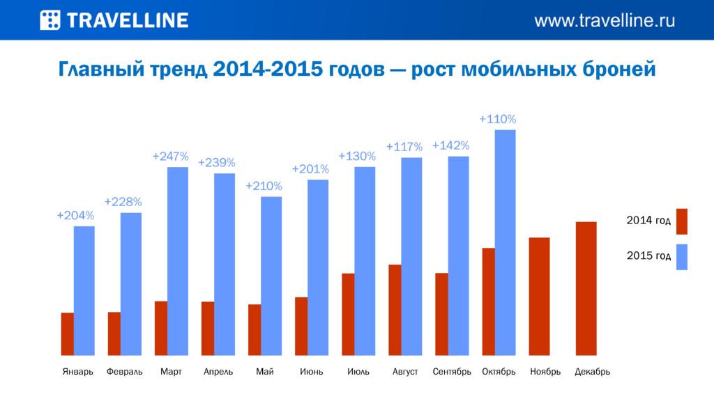 2015 год 2014 год Главный тренд 2014-2015 годов...