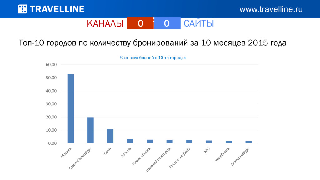 КАНАЛЫ САЙТЫ 0 : 0 Топ-10 городов по количеству...