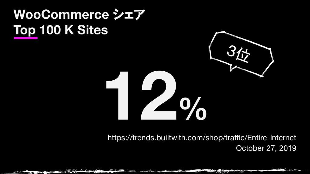 WooCommerce シェア Top 100 K Sites 12% https://tre...